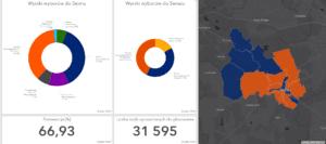 Wyniki wyborów w Mikołowie